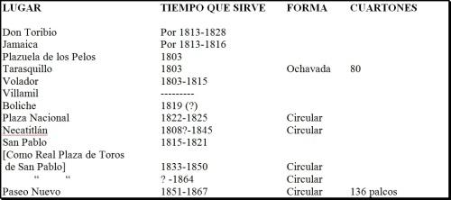 CUADRO_PLAZAS DE TOROS_BFH