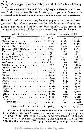 GACETA DE MÉXICO_11.03.1803_p. 258