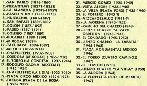 PLAZAS DE TOROS CD. MÉXICO_1816-1969_1