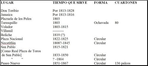 PLAZAS DE TOROS EN LA CD. DE MÉXICO